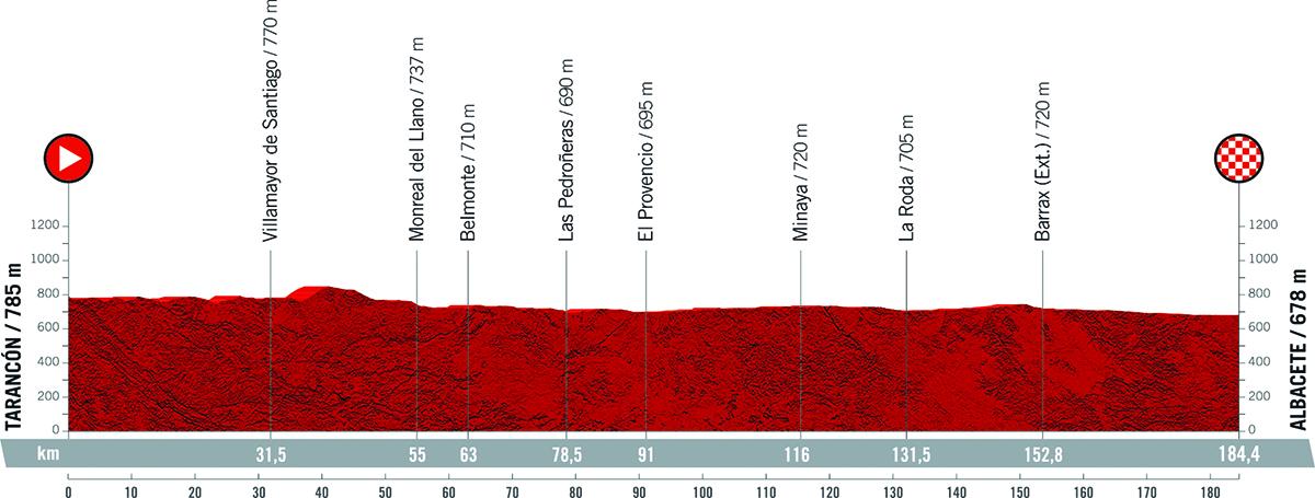 Il grafico della pendenza della tappa 5 della Vuelta di Spagna 2021