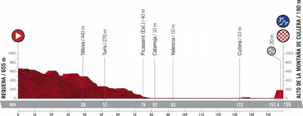 Il grafico della pendenza della tappa 6 della Vuelta di Spagna 2021