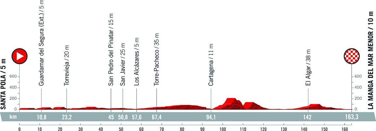 Il grafico della pendenza della tappa 8 della Vuelta di Spagna 2021