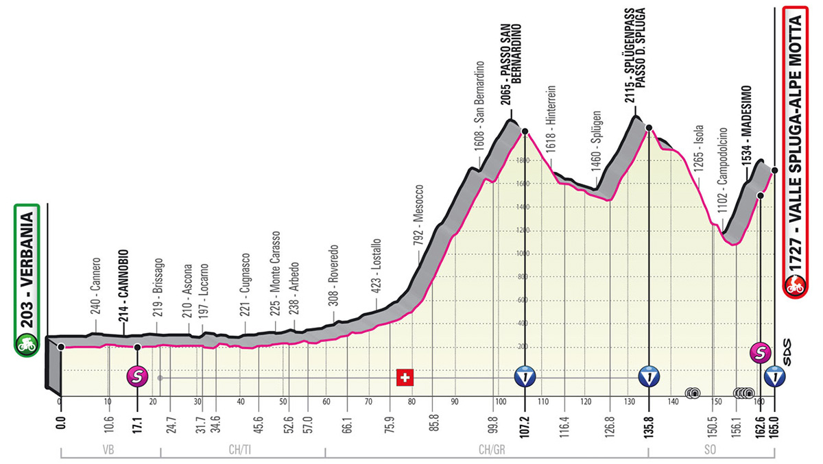 L'altimetria della tappa 20 del Giro D'Italia 2021