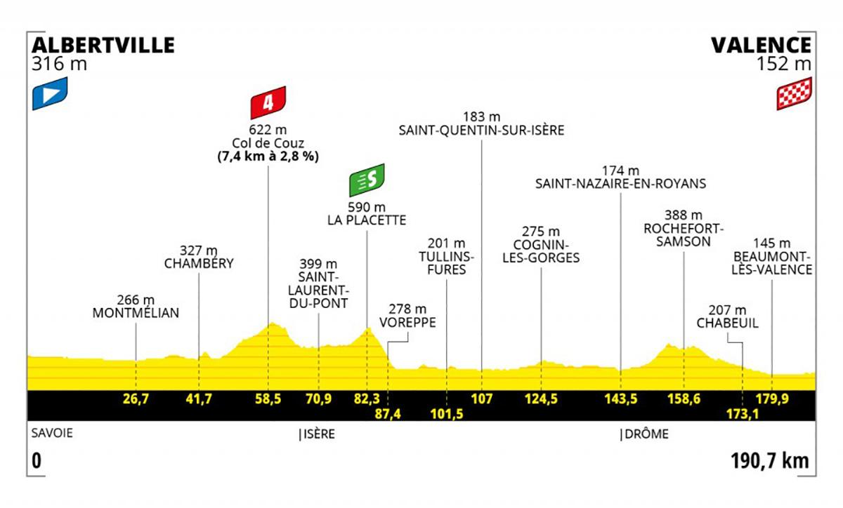 Grafico dell tappa 10 del Tour de France 2021