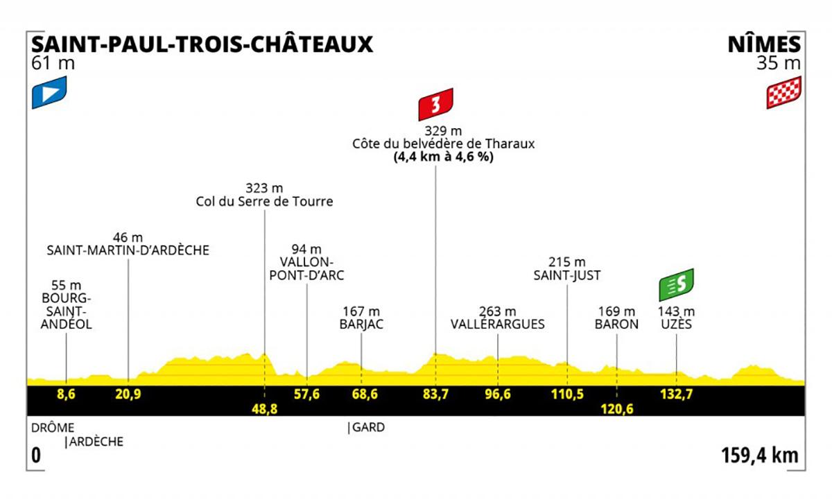 Grafico dell tappa 12 del Tour de France 2021