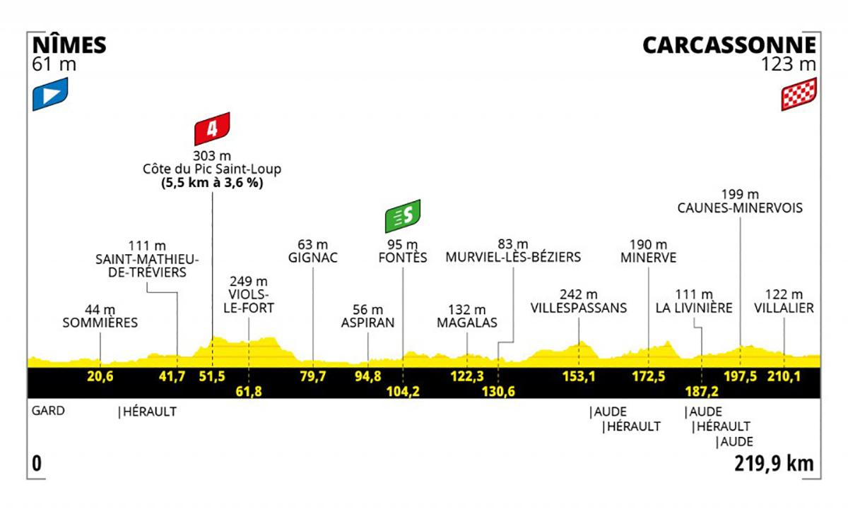 Grafico dell tappa 13 del Tour de France 2021