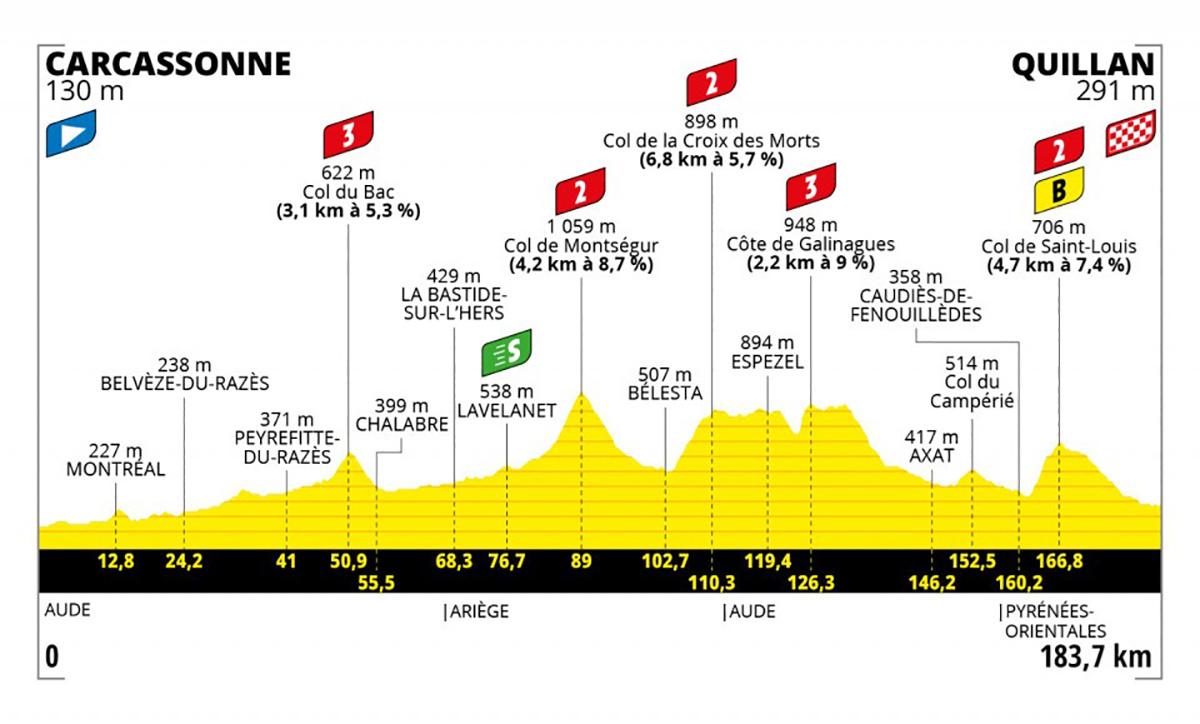 Grafico dell tappa 14 del Tour de France 2021