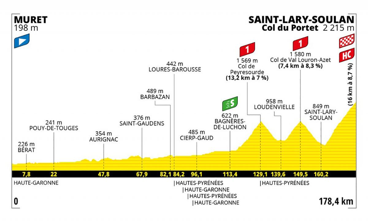 Grafico dell tappa 17 del Tour de France 2021