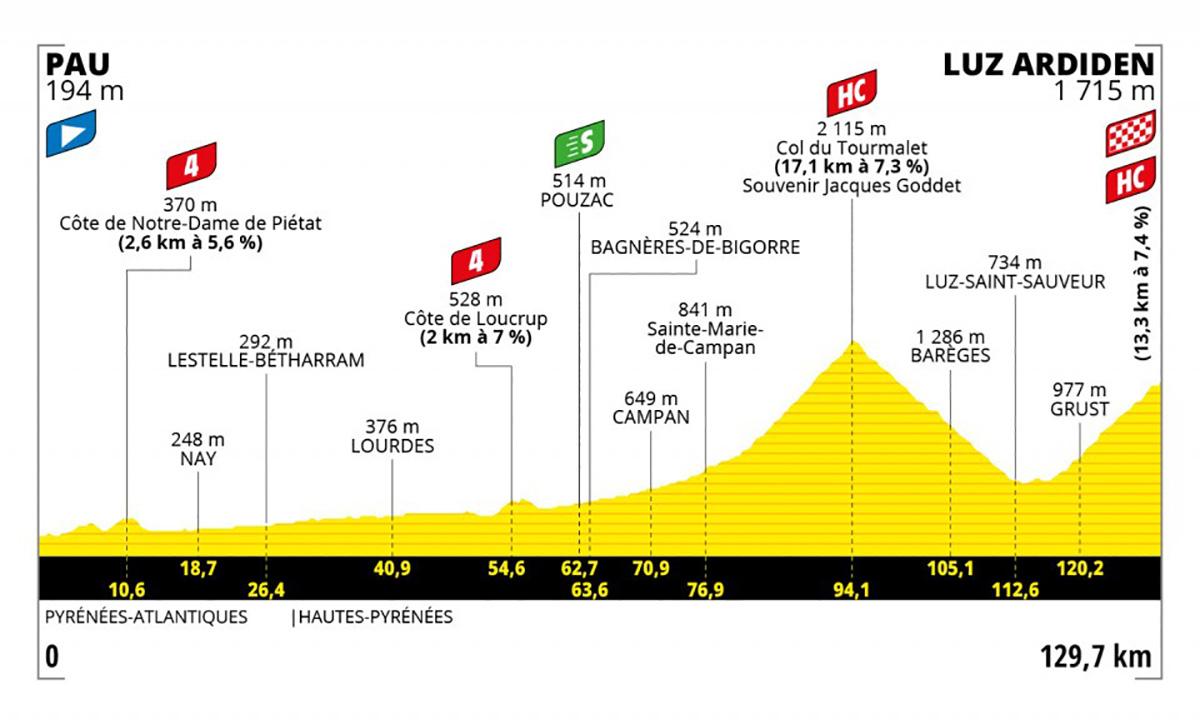 Grafico dell tappa 18 del Tour de France 2021