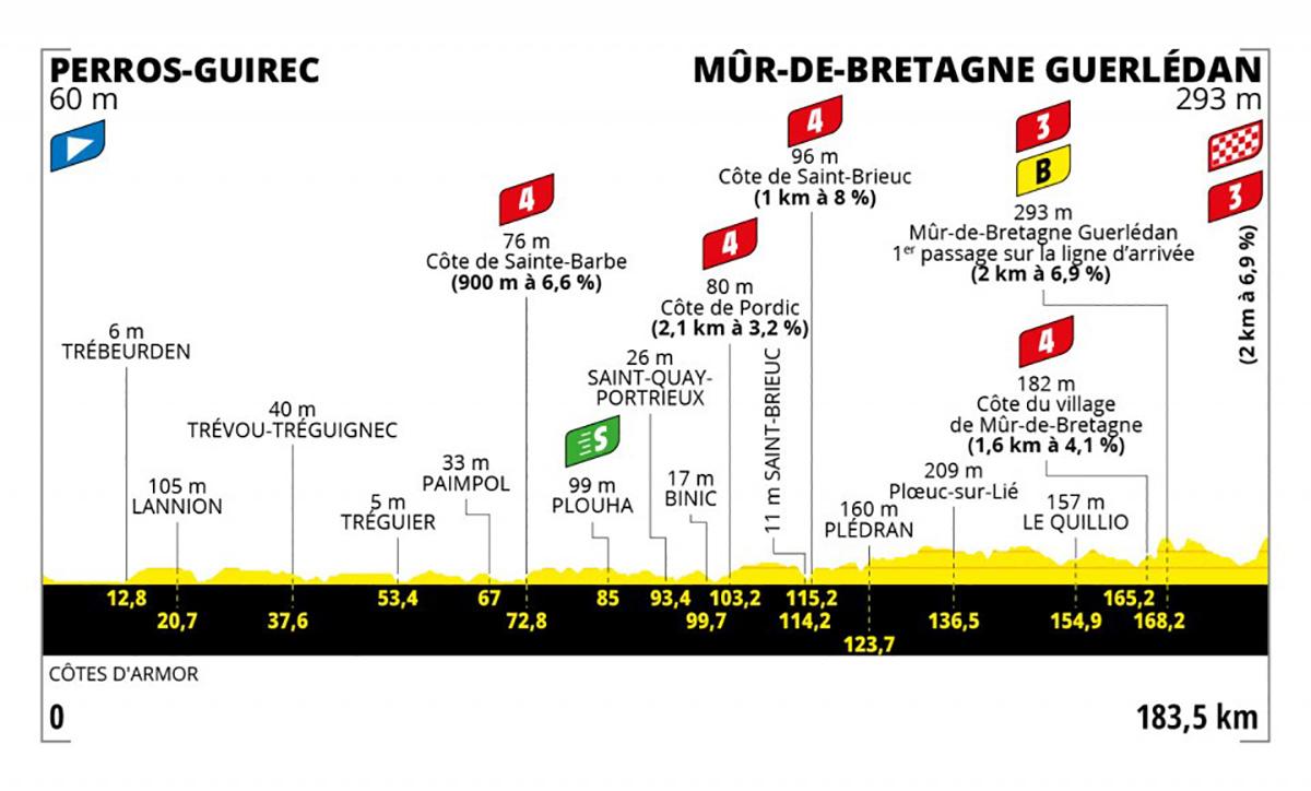Grafico dell tappa 2 del Tour de France 2021