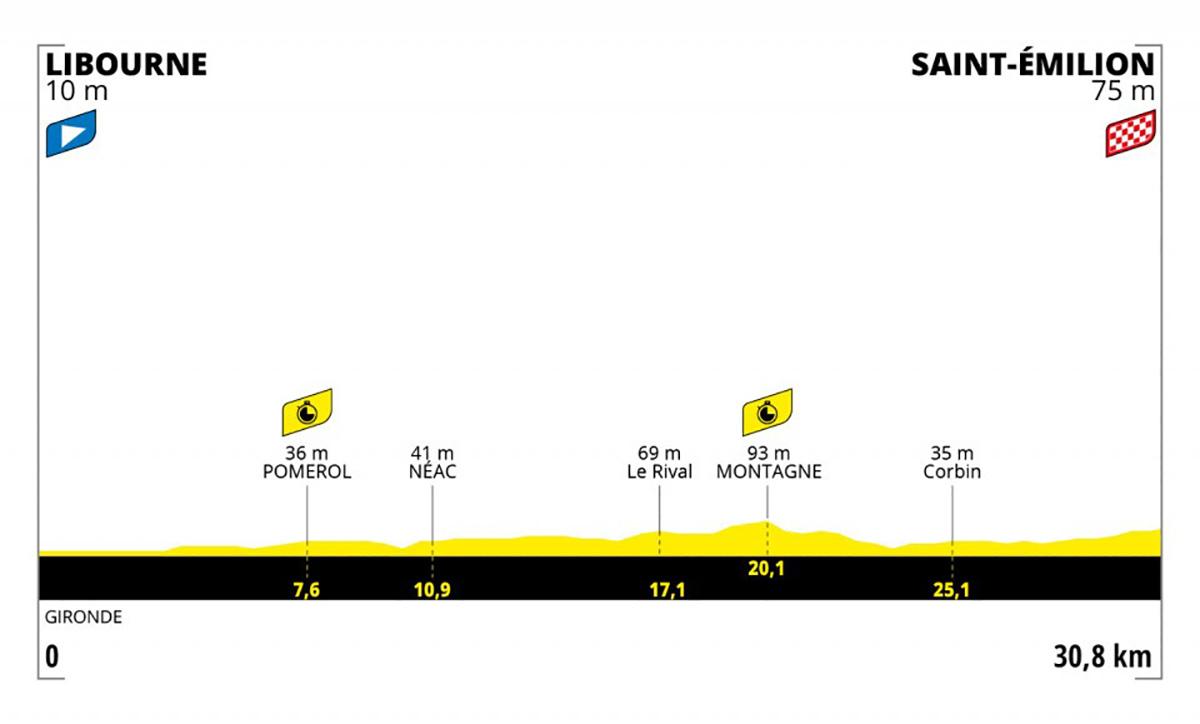 Grafico dell tappa 20 del Tour de France 2021