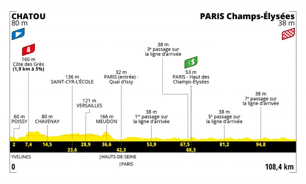 Grafico dell tappa 21 del Tour de France 2021