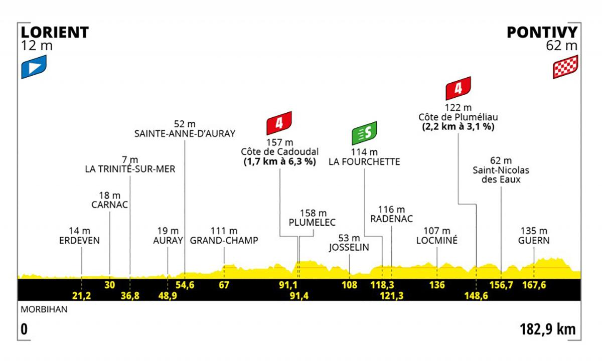 Grafico dell tappa 3 del Tour de France 2021