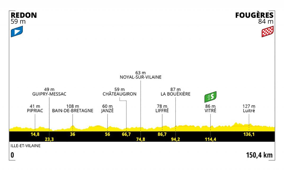 Grafico dell tappa 4 del Tour de France 2021