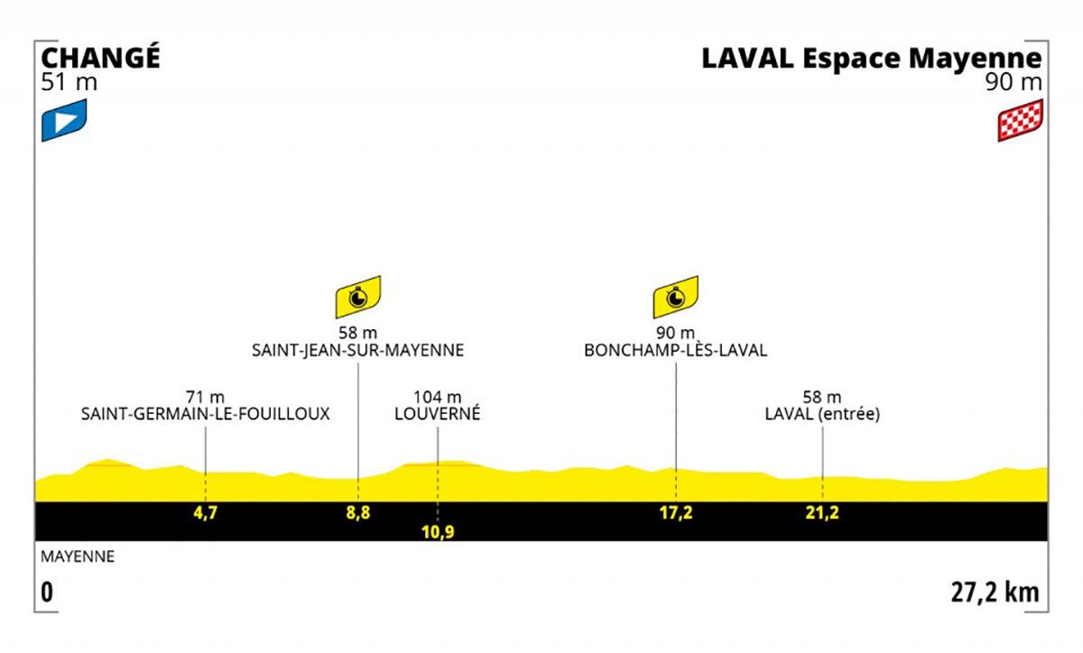 Grafico dell tappa 5 del Tour de France 2021