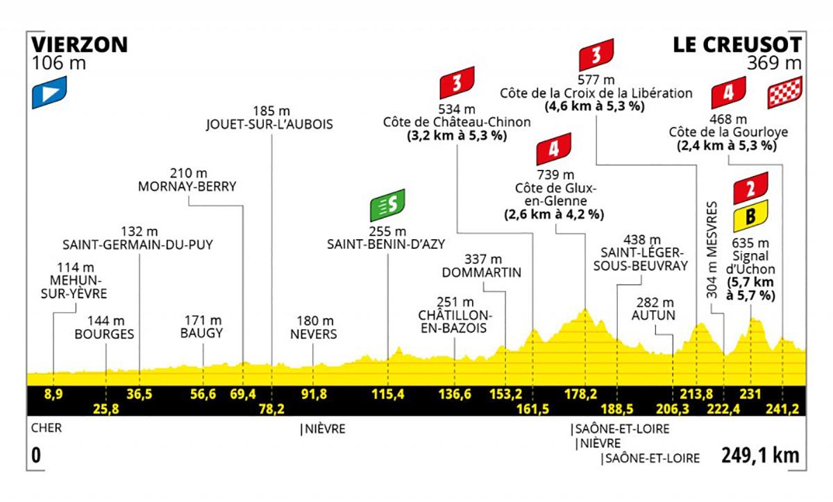 Grafico dell tappa 7 del Tour de France 2021