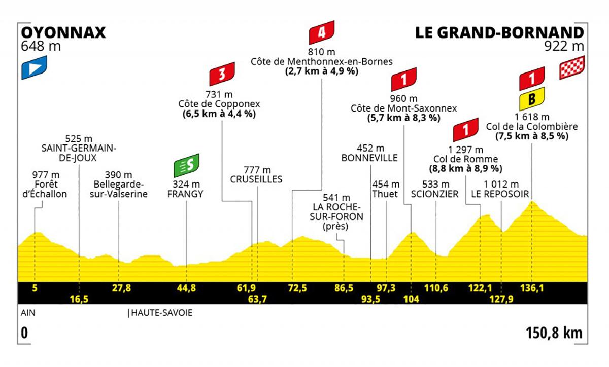 Grafico dell tappa 8 del Tour de France 2021