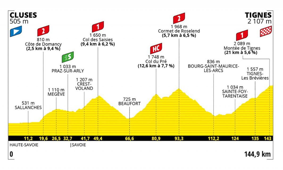 Grafico dell tappa 9 del Tour de France 2021